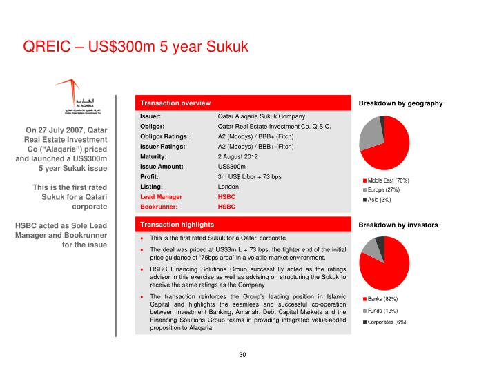 QREIC – US$300m 5 year Sukuk