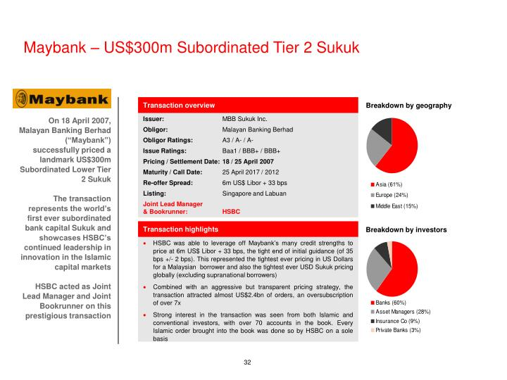 Maybank – US$300m Subordinated Tier 2 Sukuk