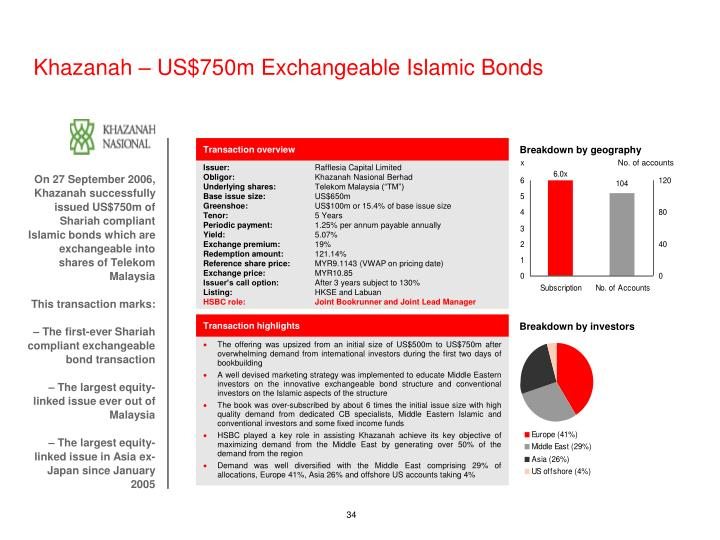 Khazanah – US$750m Exchangeable Islamic Bonds