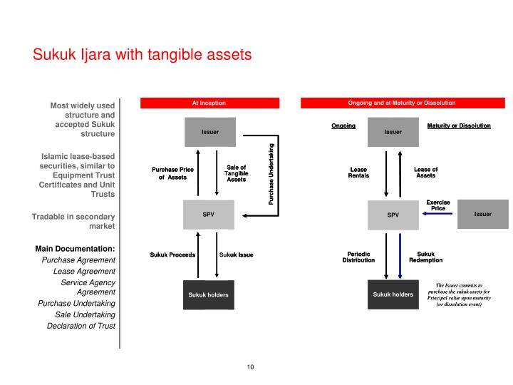 Sukuk Ijara with tangible assets