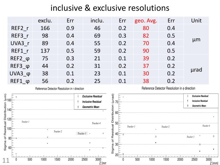 inclusive & exclusive resolutions
