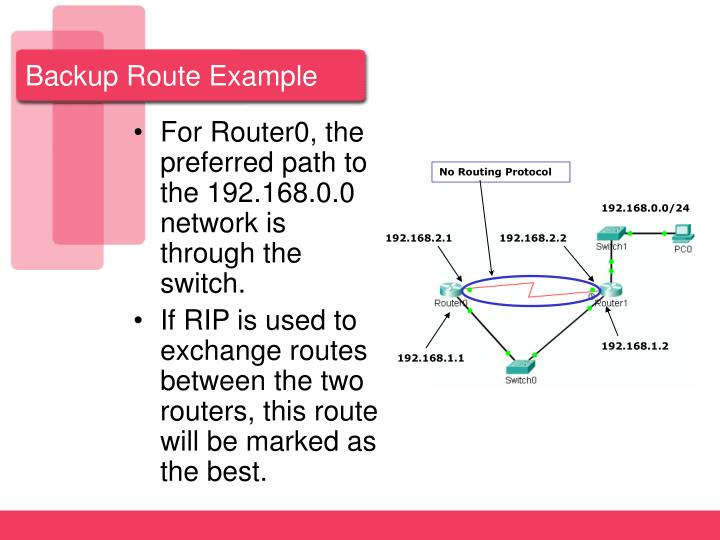Backup Route Example