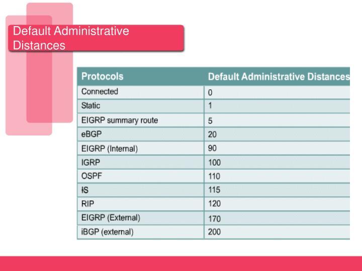 Default Administrative Distances