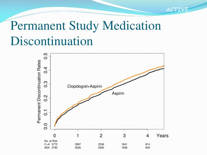 Permanent Study Medication Discontinuation