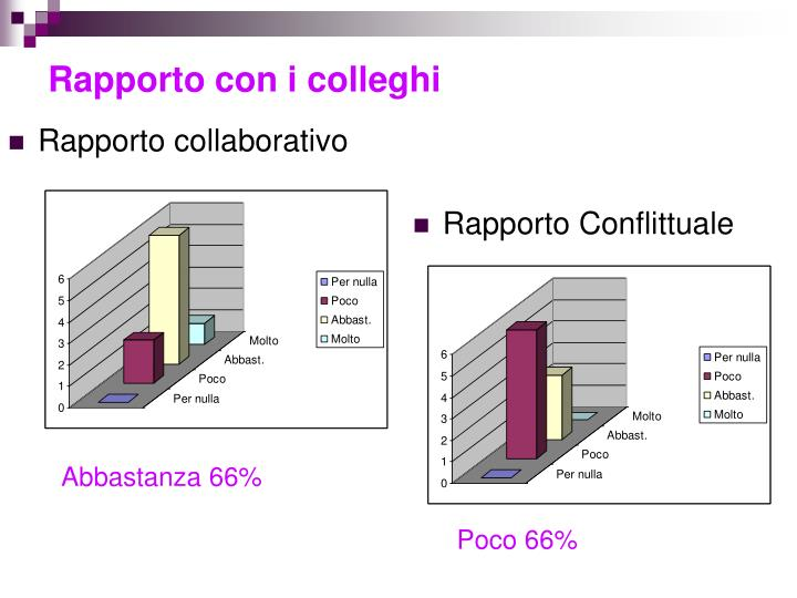 Rapporto collaborativo