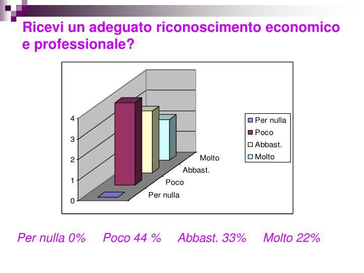 Ricevi un adeguato riconoscimento economico e professionale?
