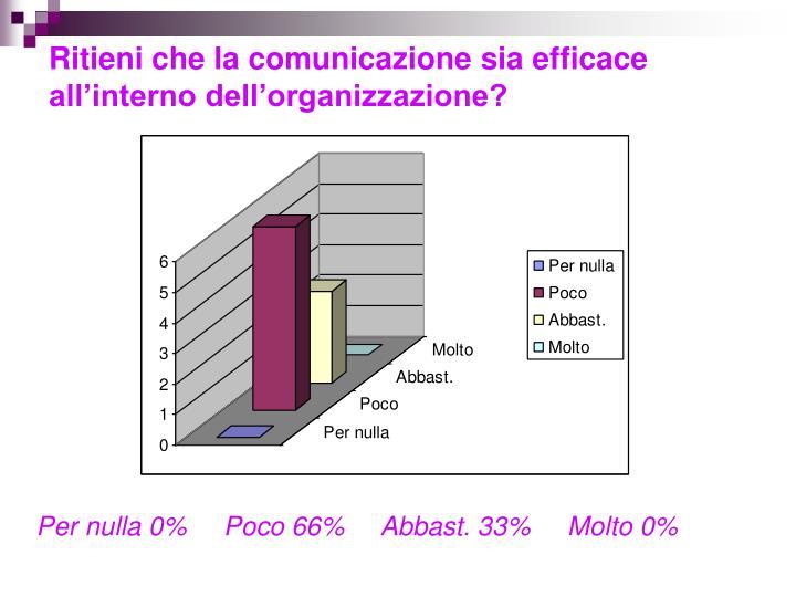 Ritieni che la comunicazione sia efficace all'interno dell'organizzazione?