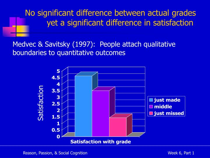 No significant difference between actual grades yet a significant difference in satisfaction