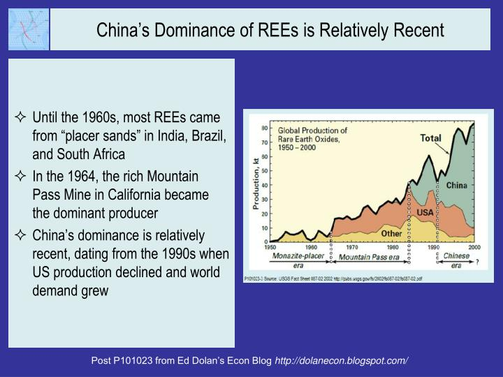 China's Dominance of REEs is Relatively Recent