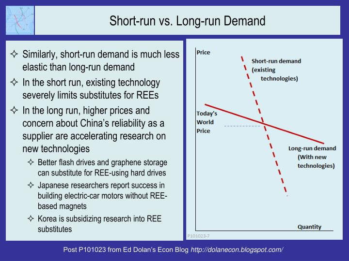 Short-run vs. Long-run Demand