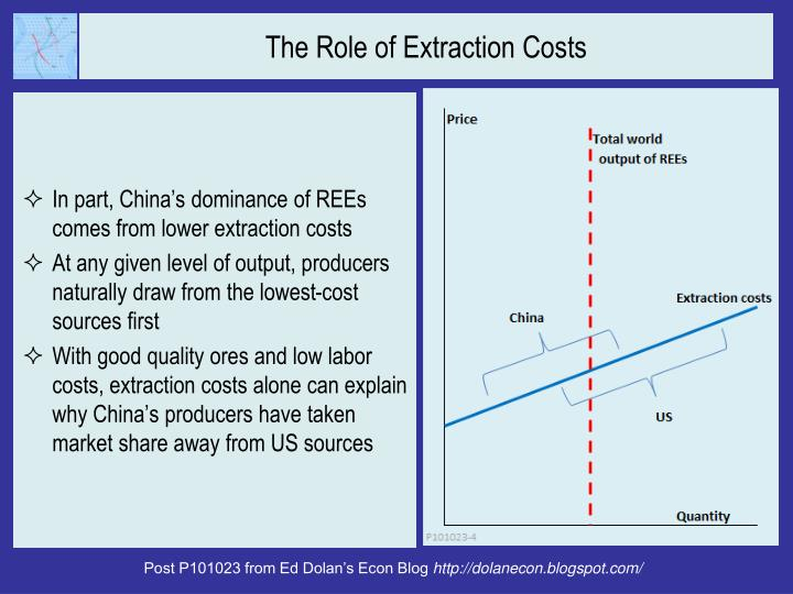 The Role of Extraction Costs