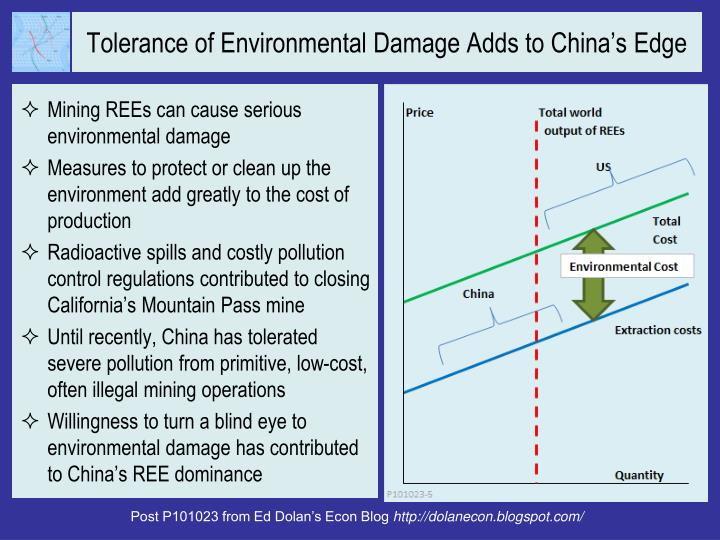 Tolerance of Environmental Damage Adds to China's Edge