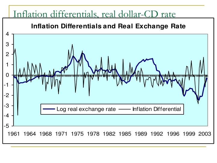 Inflation differentials, real dollar-CD rate