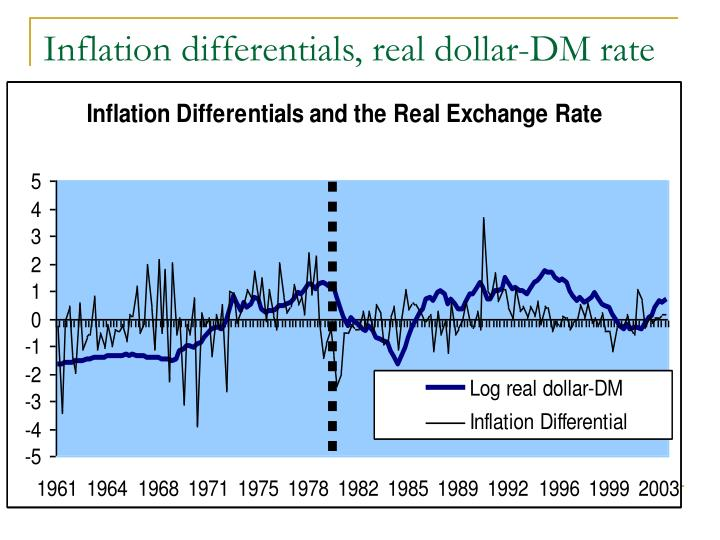 Inflation differentials, real dollar-DM rate