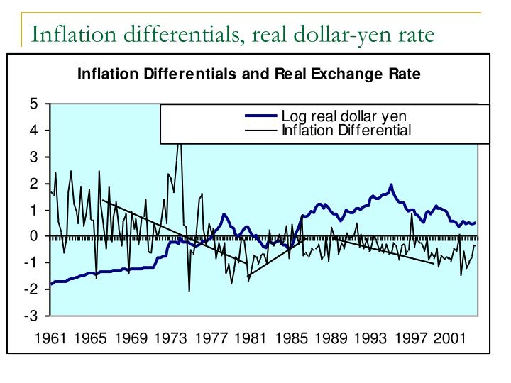 Inflation differentials, real dollar-yen rate