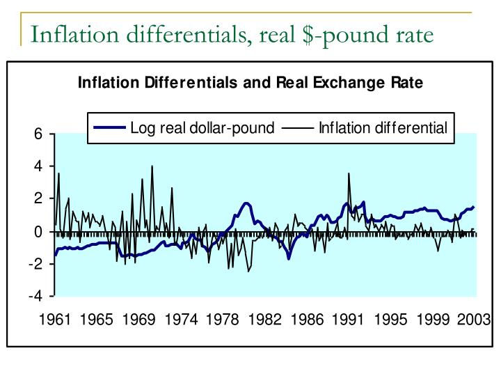 Inflation differentials, real $-pound rate