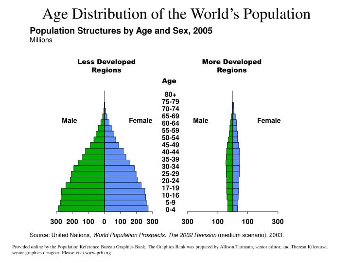 Population Structures by Age and Sex, 2005