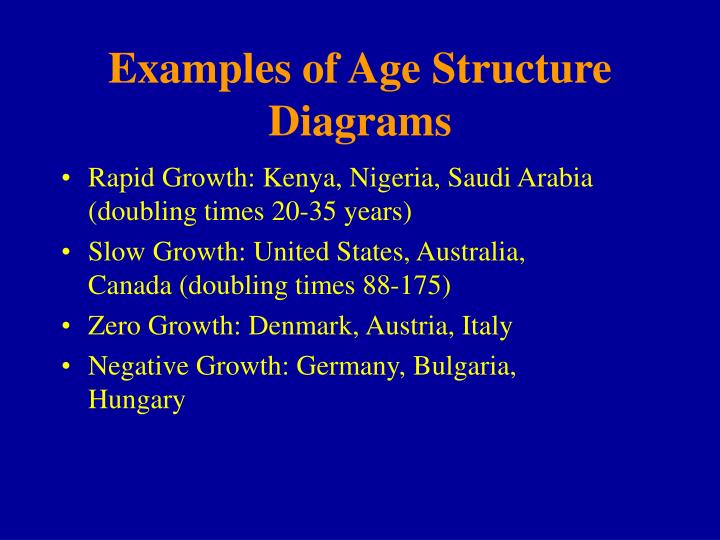 Examples of Age Structure Diagrams