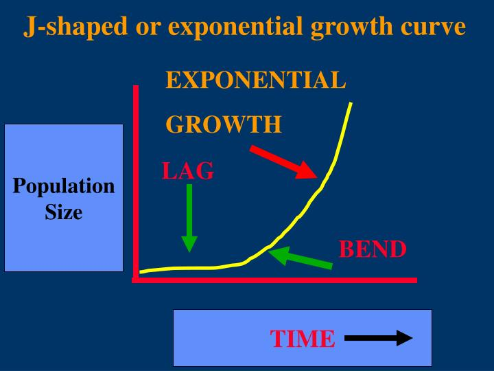 J-shaped or exponential growth curve