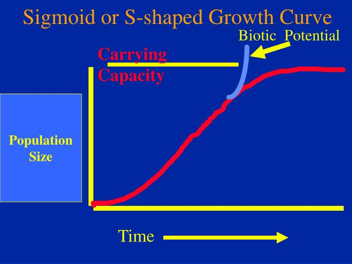 Sigmoid or S-shaped Growth Curve