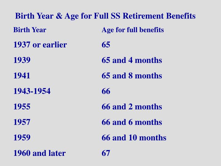 Birth Year & Age for Full SS Retirement Benefits