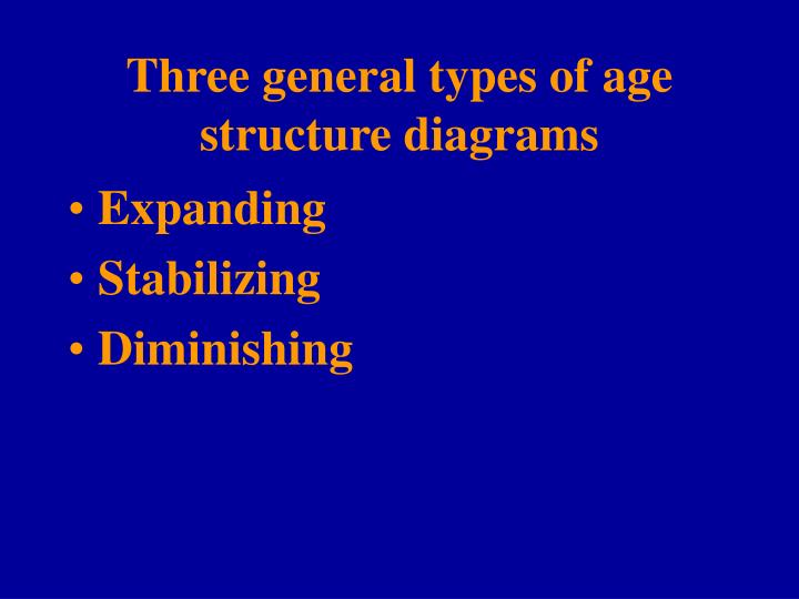 Three general types of age structure diagrams