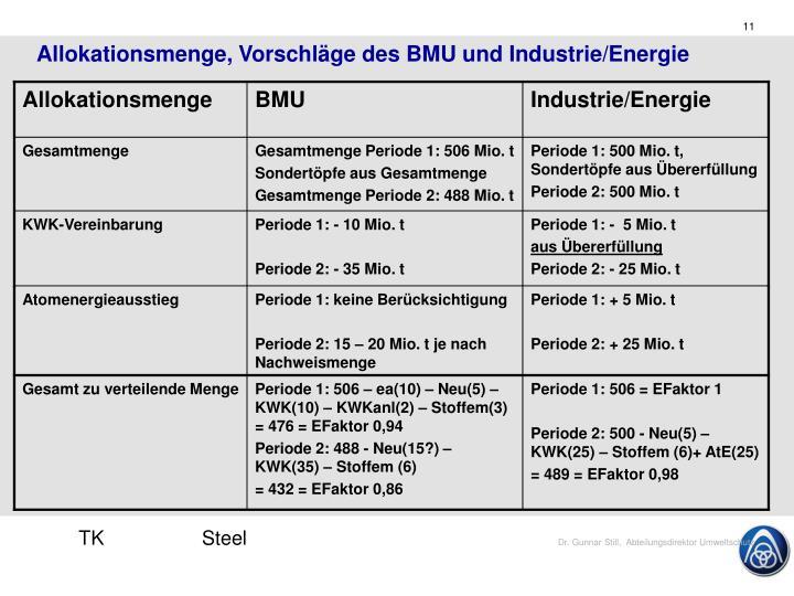 Allokationsmenge, Vorschläge des BMU und Industrie/Energie