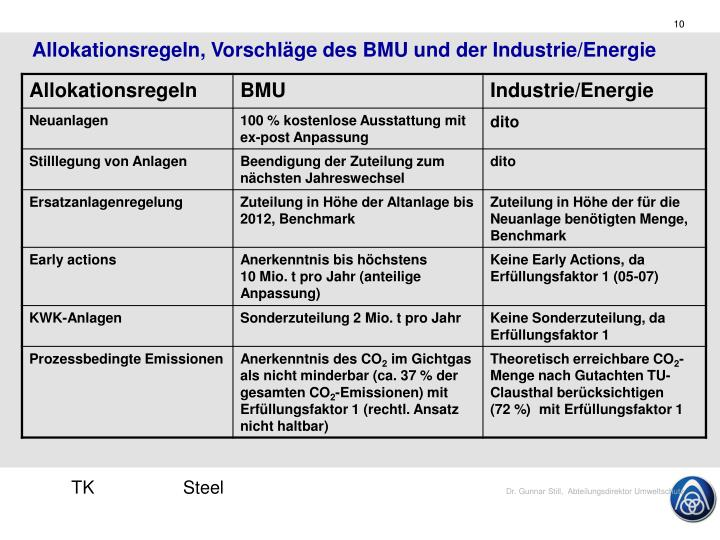 Allokationsregeln, Vorschläge des BMU und der Industrie/Energie