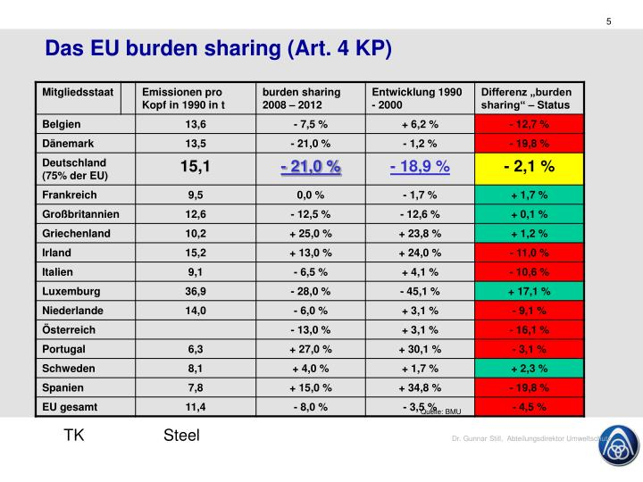 Das EU burden sharing (Art. 4 KP)