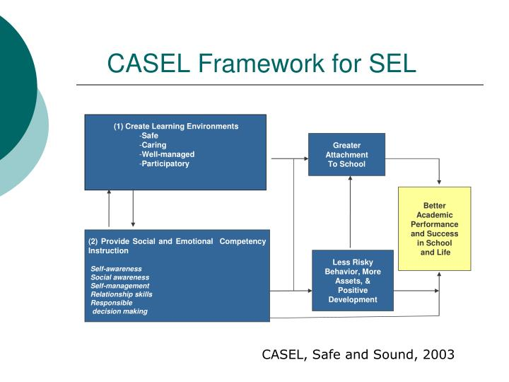 CASEL Framework for SEL