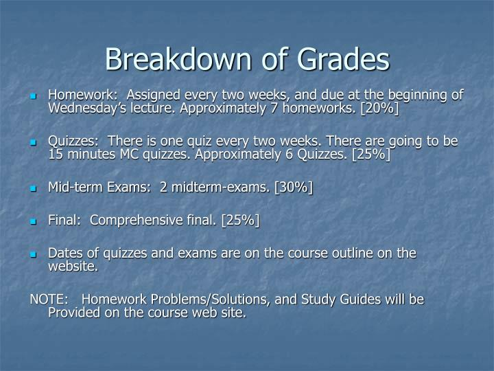 Breakdown of Grades