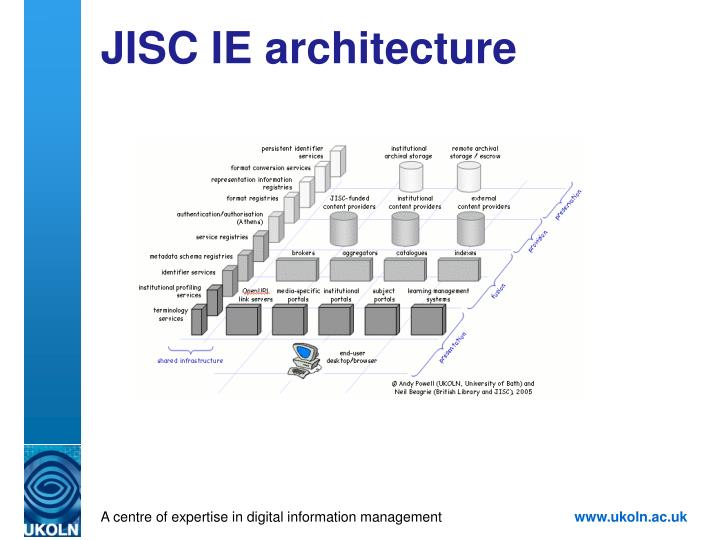 JISC IE architecture
