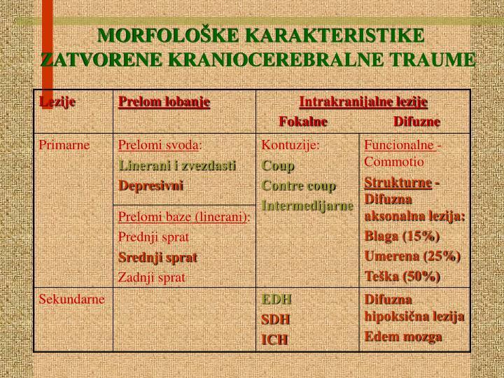 MORFOLOŠKE KARAKTERISTIKE ZATVORENE KRANIOCEREBRALNE TR