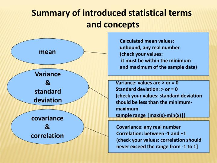 Summary of introduced statistical terms