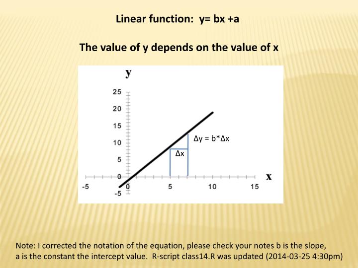 Linear function:  y= bx +a