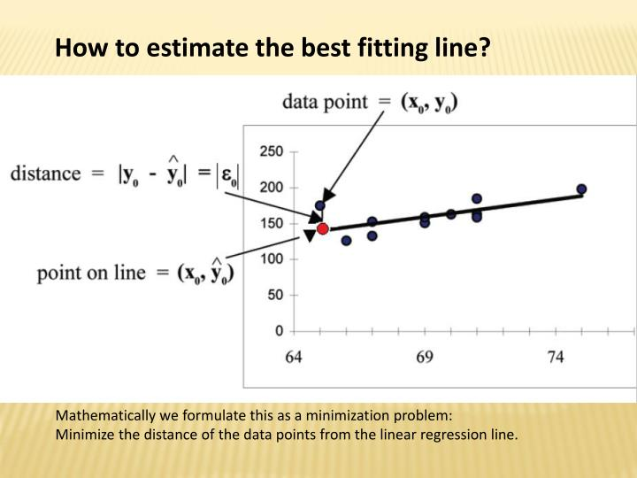 How to estimate the best fitting line?
