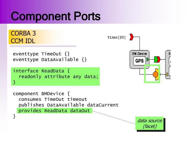 Component Ports