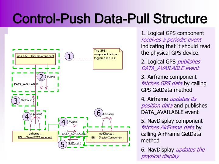 Control-Push Data-Pull Structure