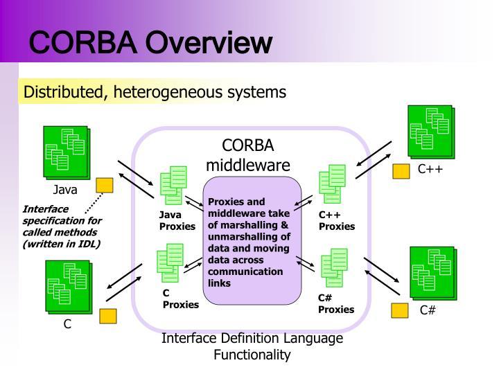 CORBA Overview