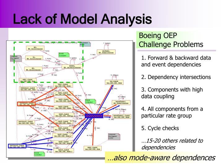 Lack of Model Analysis