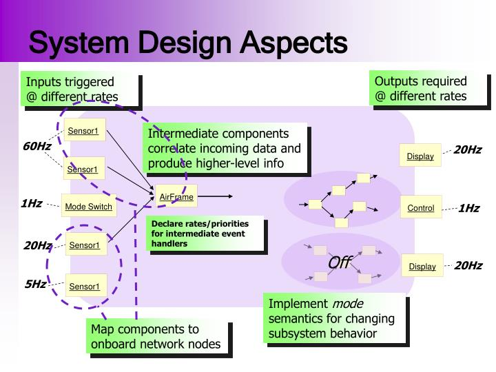 System Design Aspects