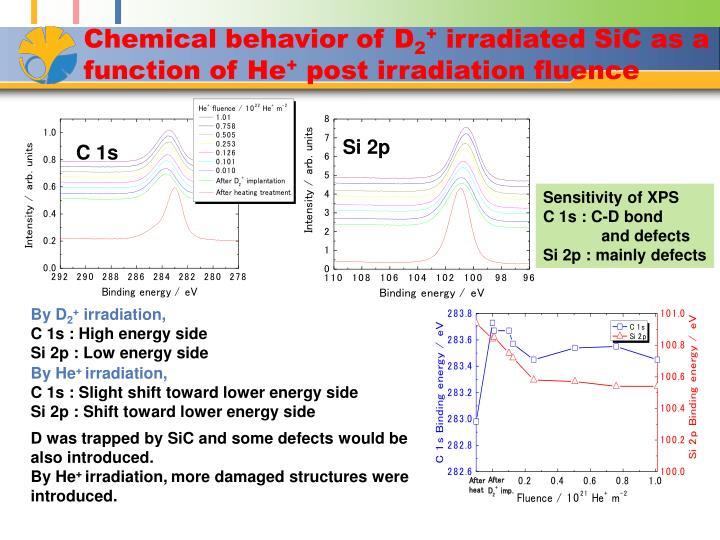 Chemical behavior of D