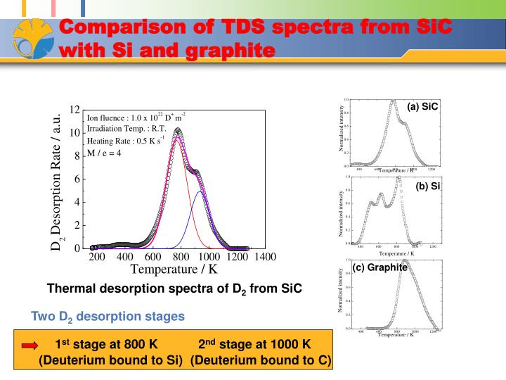 Comparison of TDS spectra from SiC with Si and graphite