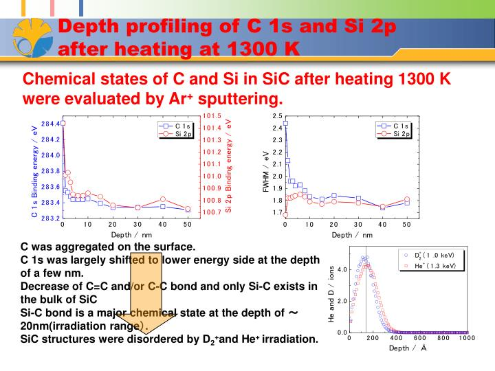 Depth profiling of C 1s and Si 2p after heating at 1300 K