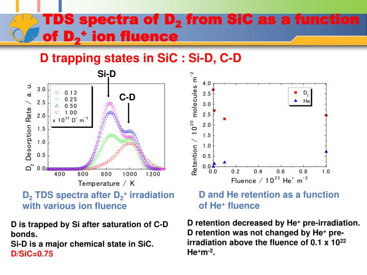 TDS spectra of D