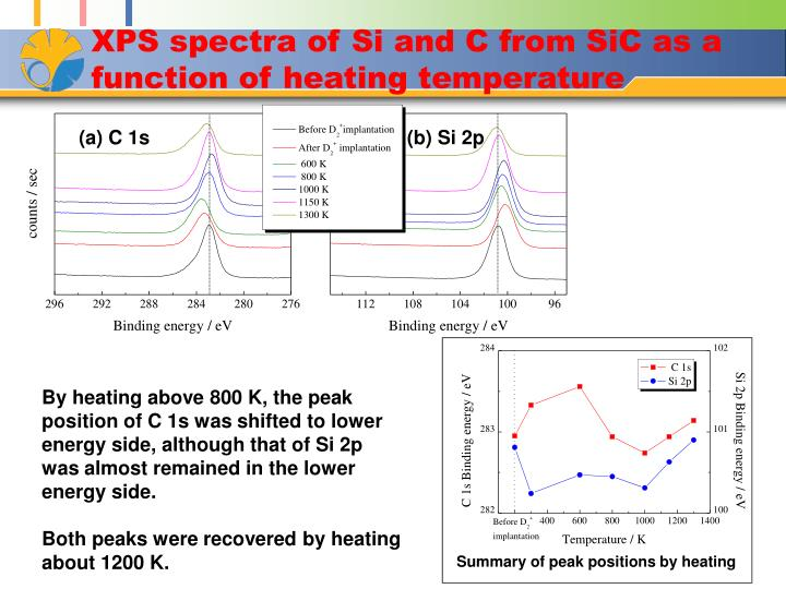 XPS spectra of Si and C from SiC as a function of heating temperature