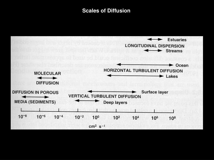 Scales of Diffusion