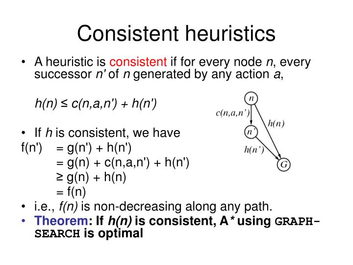 Consistent heuristics