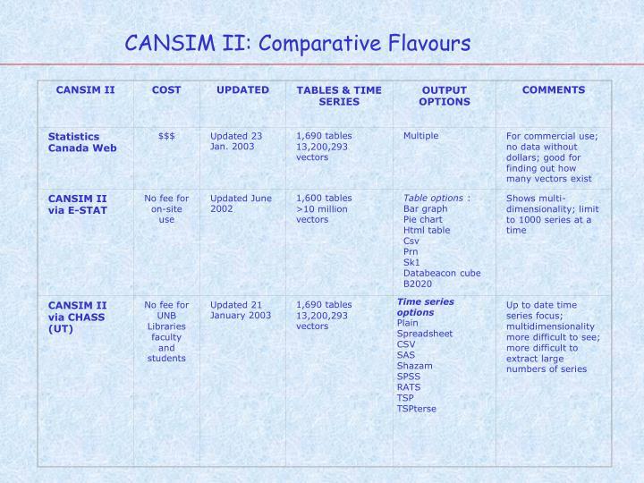 CANSIM II