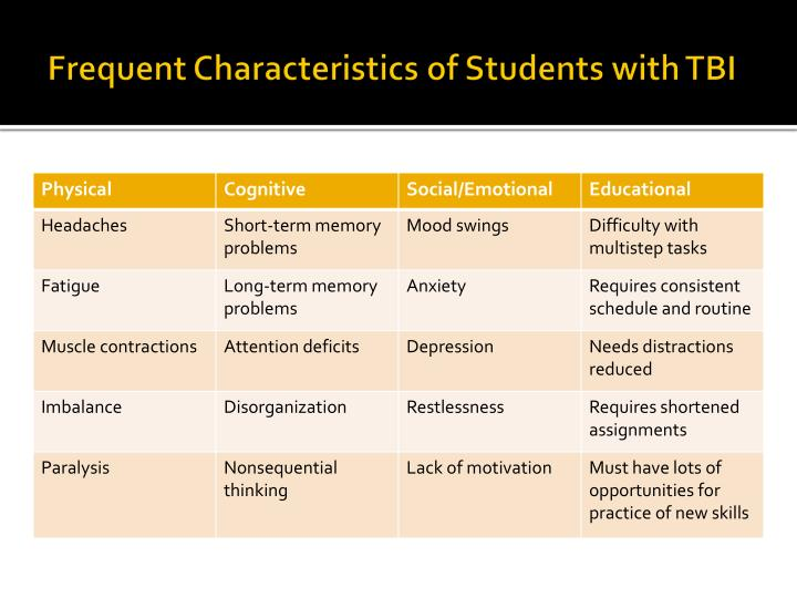 Frequent Characteristics of Students with TBI